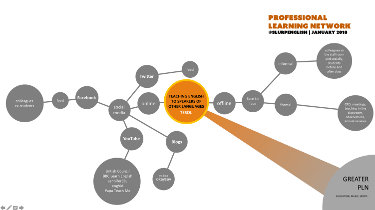 Initial PLN Map - January 2018